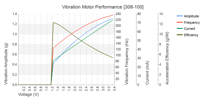 8mm vibration motor - 3mm type